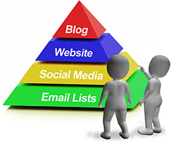 Online Marketing Pyramid Having Blogs Websites Social Media And Email Lists